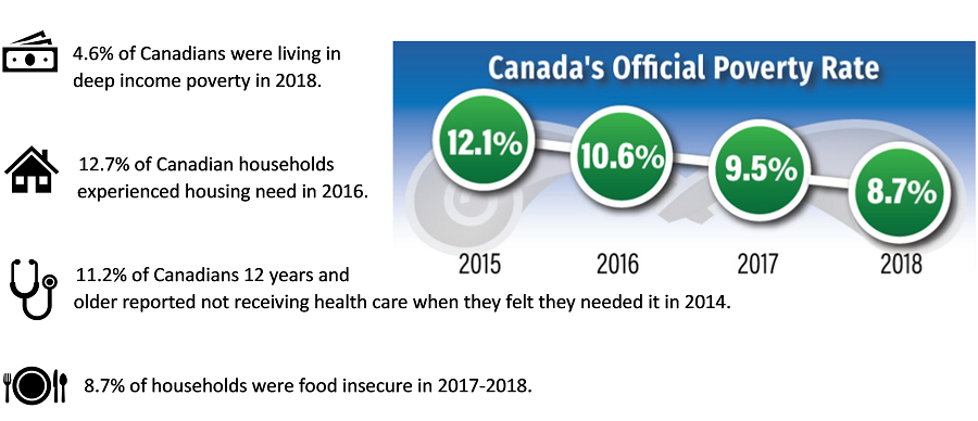 Canada's Official Poverty Dashboard: Snapshot, February 2020