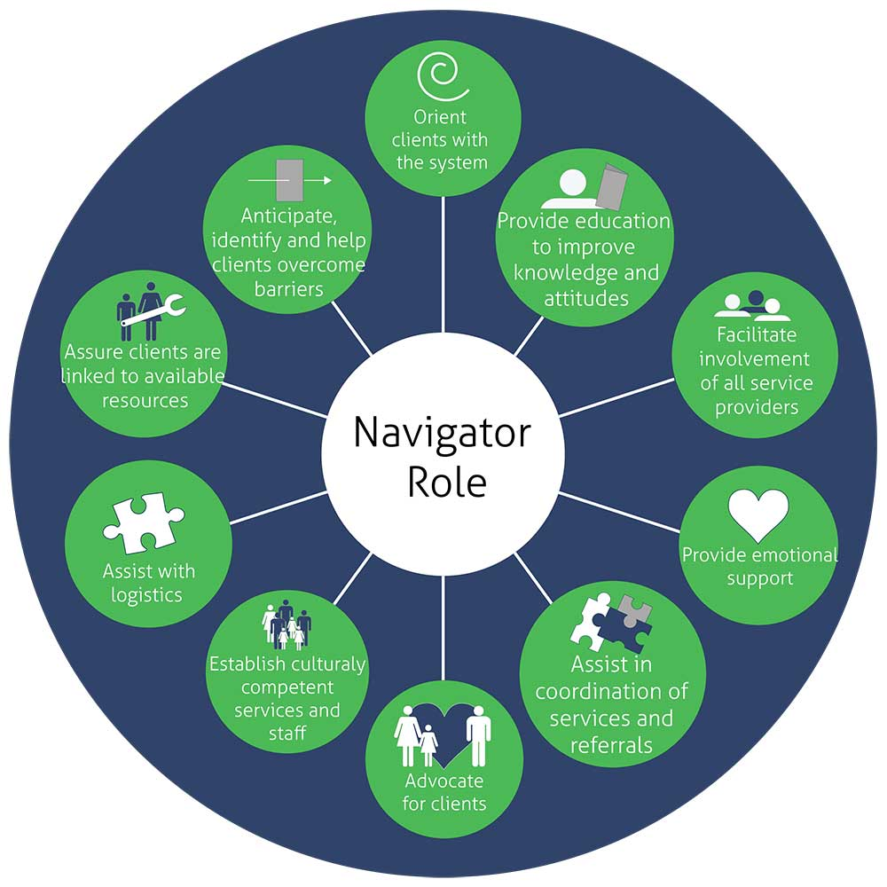 Newcomer Navigation: Simplifying the Healthcare Journey for New Canadians
